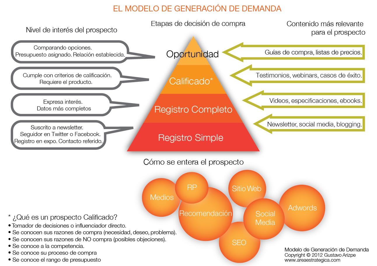 modelo generación de demanda