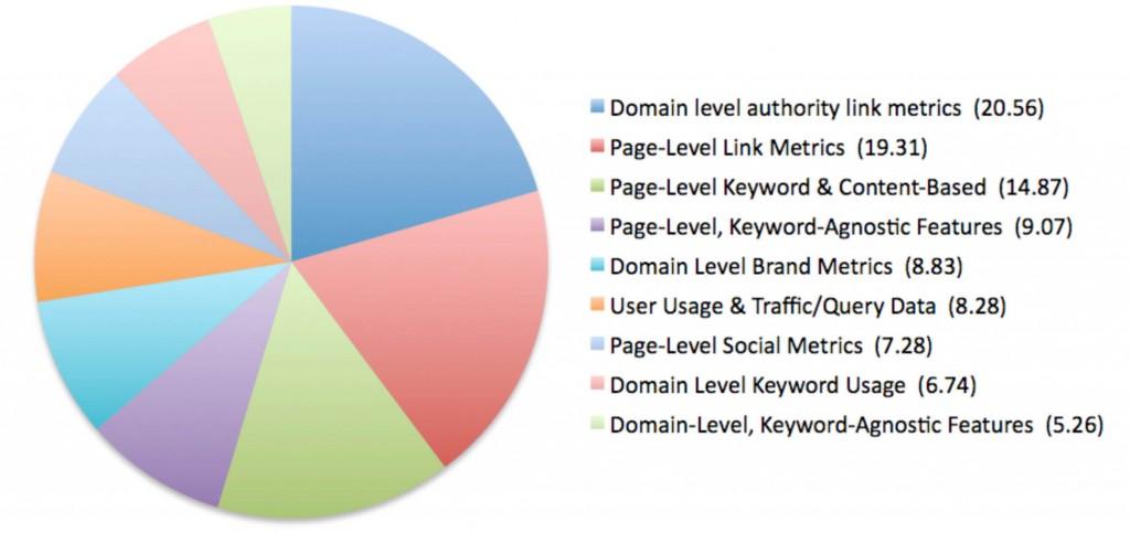 Factores de ranking