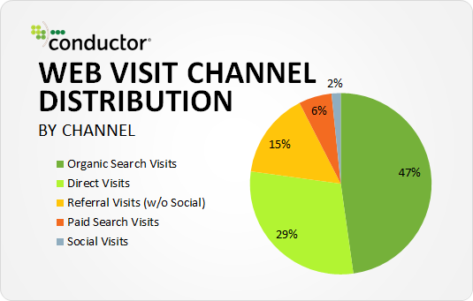 web-visit-channel-distribution-1