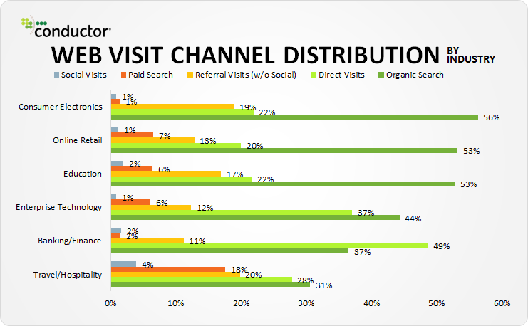 web-visit-channel-distribution-2