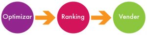 optimizar ranking vender