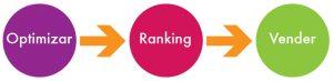 optimizar ranking vender