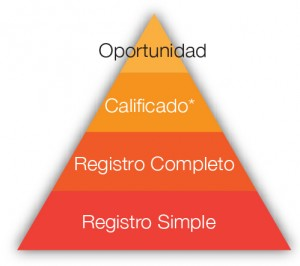 piramide prospectos