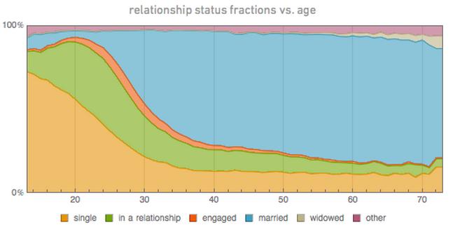 estado civil vs edad facebook