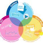 5 recursos que estás perdiendo por no tener una estrategia de contenido