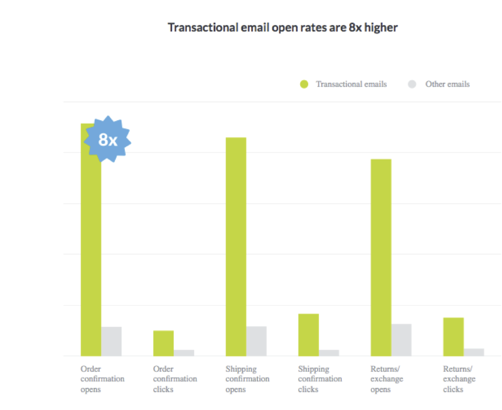 email transaccional vs normal