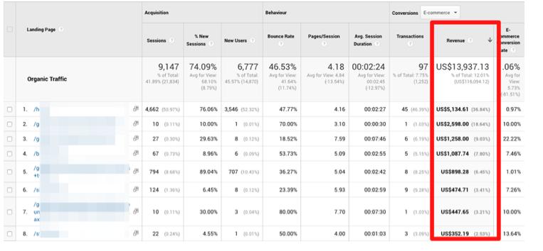 Google Analytics para tiendas Virtuales